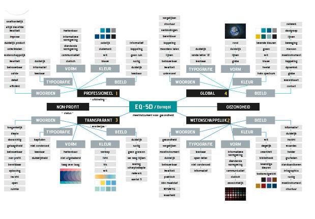 EuroQol ontwerpvisie